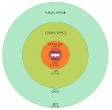 Diagram representation of personal space limits. Inspired by Reaction-bubble.png by Libb Thims (WikiCommons - CC0)