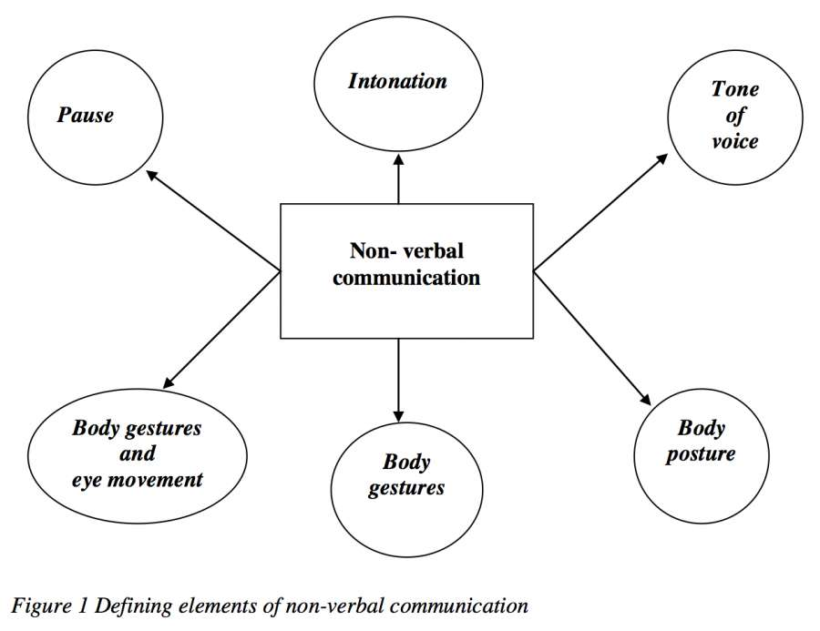 Communication essay non verbal workplace