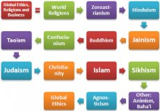Religions Ethics Business