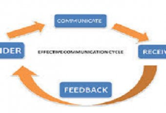 Define and Explain effective business communication