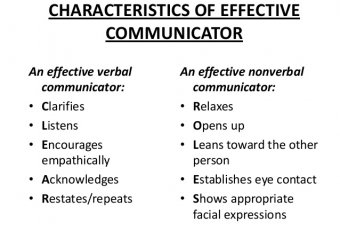 Characteristics of business communication