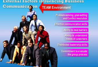 Effective communication in the business environment
