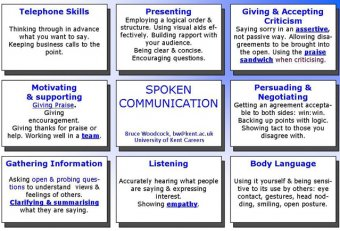Examples of poor business communication skills