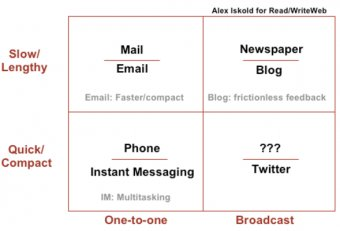 Forms of Internet Communication