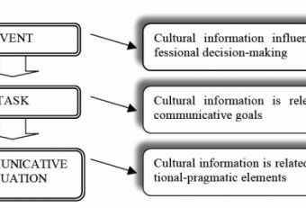 Intercultural business communication Syllabus