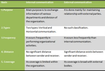 Internal and external Business Communication process