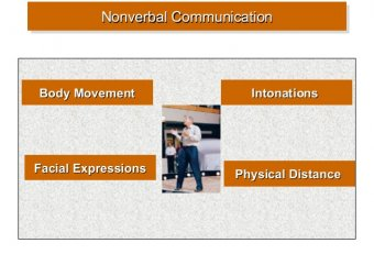 Nonverbal communication body Movement
