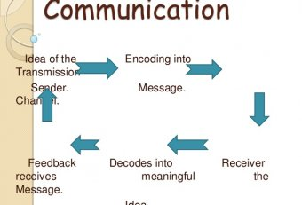 Process of Business Communication Definition