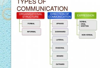 Types of written Communication in a Business