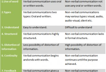 Verbal and nonverbal communication in business